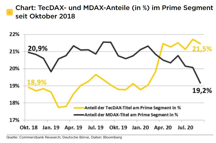 Tecdax News