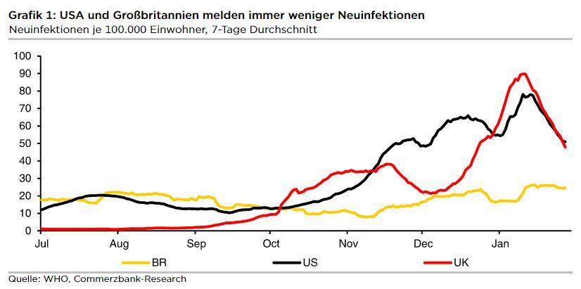 Deutsche Charts Januar 2021